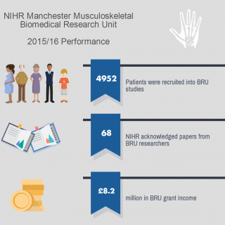 NIHR Manchester Musculoskeletal Biomedical Research Unit: A year in review 2015/16
