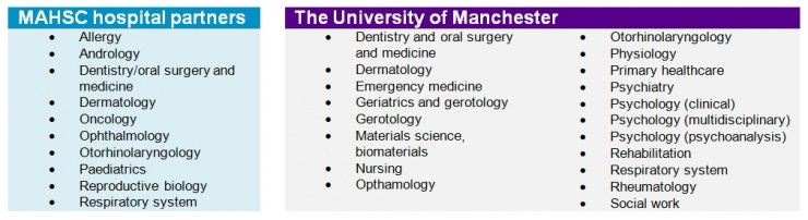 Manchester hospitals amongst leading biomedical and healthcare research organisations in England