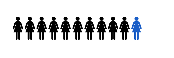 Graphic show 1 our of 11 women
