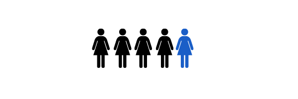 Graphic showing 1 in 5 women