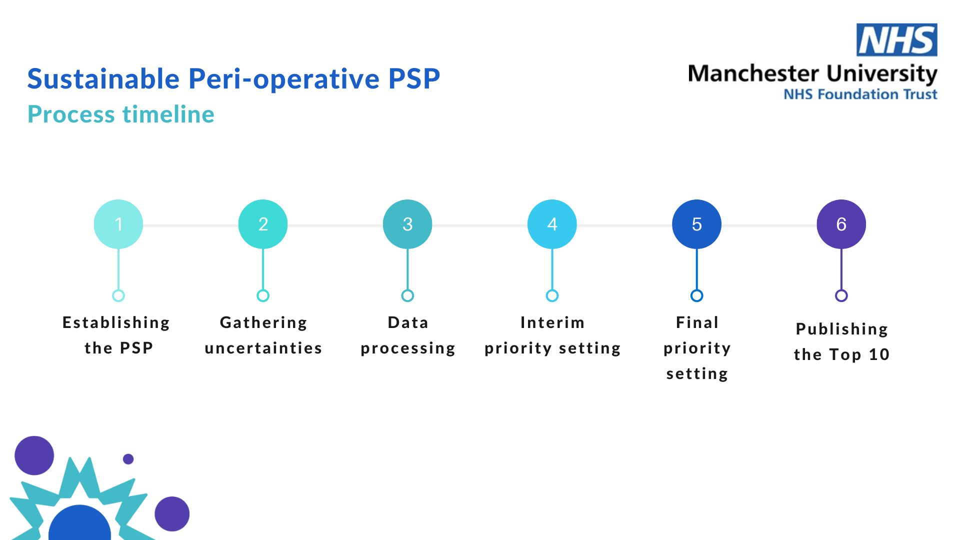 A timeline of a priority setting process